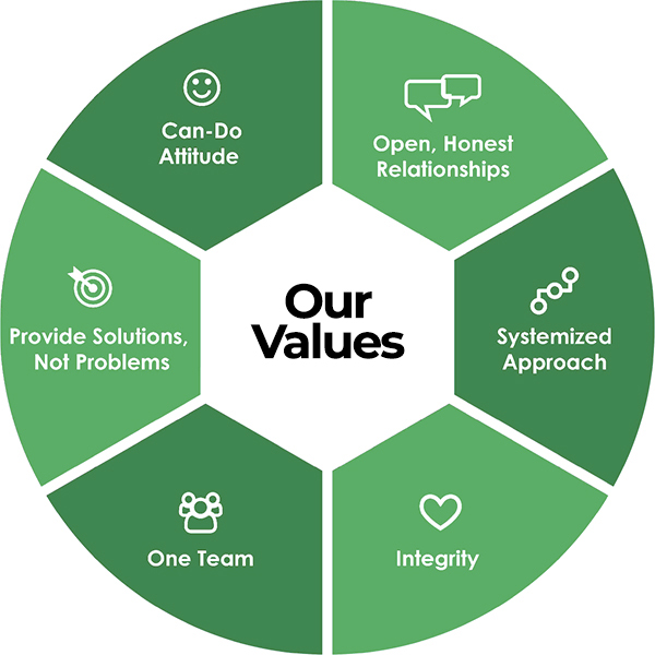 Our Values - Can-Do Attitude, Open & Honest Relationships, Systemized Approach, Integrity, One Team, Provide Solutions not Problems